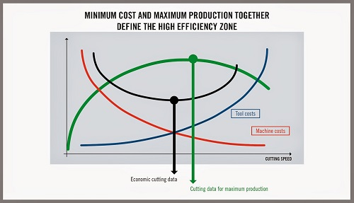 Seco_Machine Tool Costs