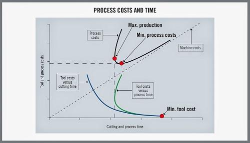 Seco_Stable Machinine Process